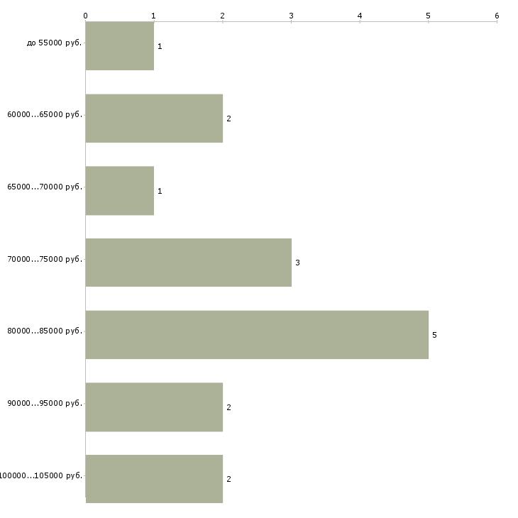 Найти работу qa инженер  - График распределения вакансий «qa инженер» по зарплате