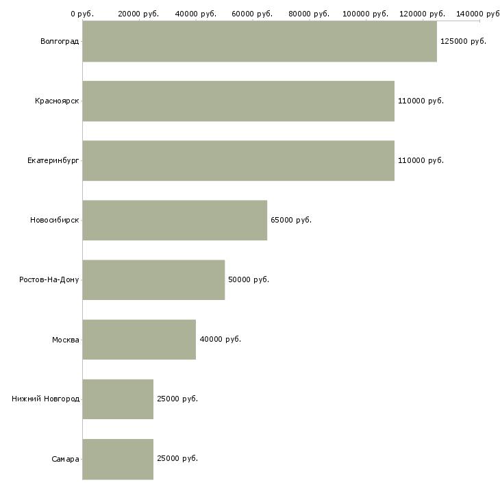 Поиск работы арт менеджер-Медиана зарплаты для вакансии «арт менеджер» в других городах