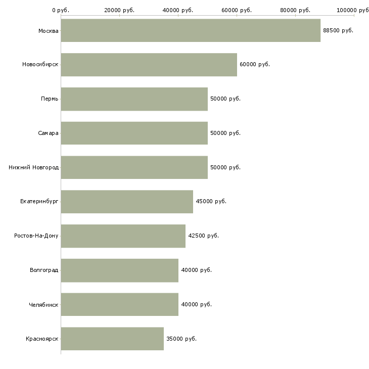 Поиск работы программист sql-Медиана зарплаты для вакансии «программист sql» в других городах