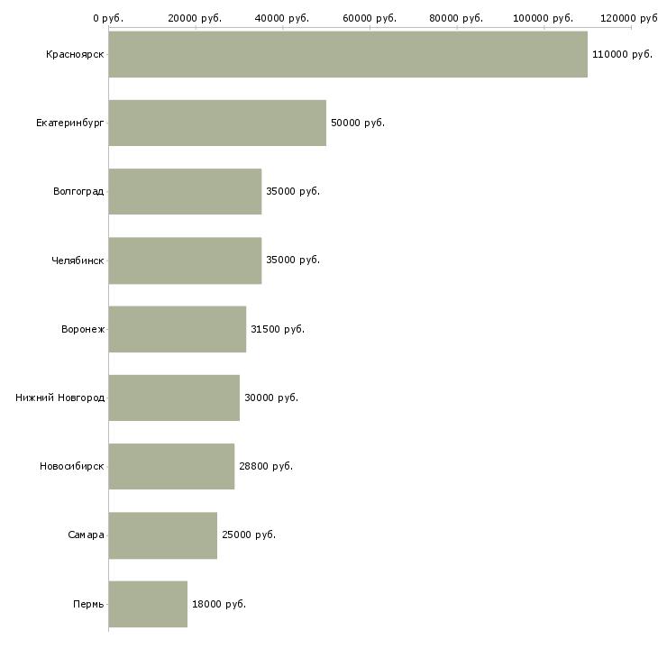 Поиск работы специалист по компенсациям и льготам-Медиана зарплаты для вакансии «специалист по компенсациям и льготам» в других городах