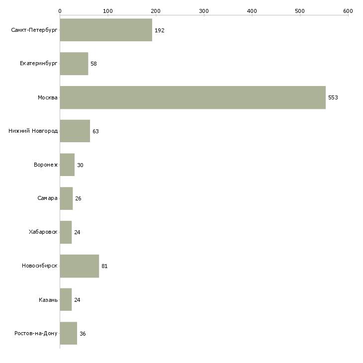Найти работу веб технолог-Число вакансий «веб технолог» на сайте в городах Росcии
