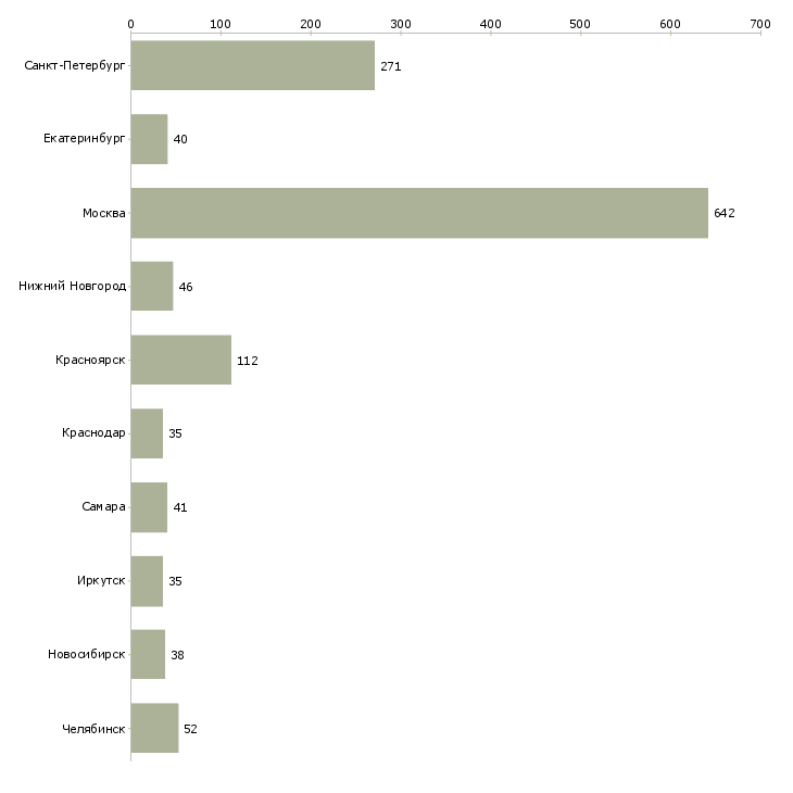 Найти работу дежурный-Число вакансий «дежурный» на сайте в городах Росcии