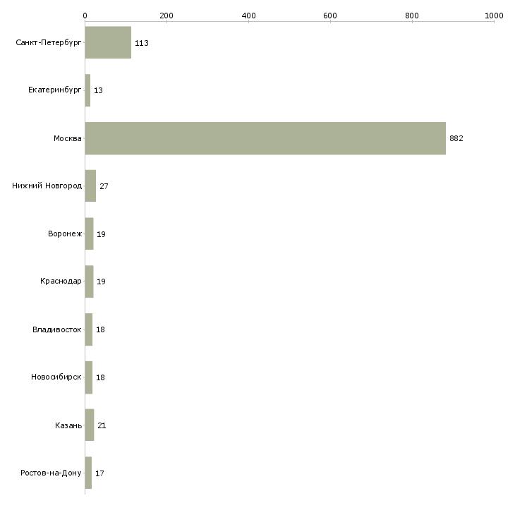 Найти работу директор департамента-Число вакансий «директор департамента» на сайте в городах Росcии