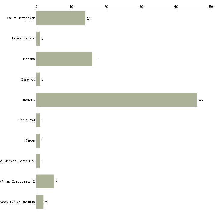 Найти работу доцент-Число вакансий «доцент» на сайте в городах Росcии