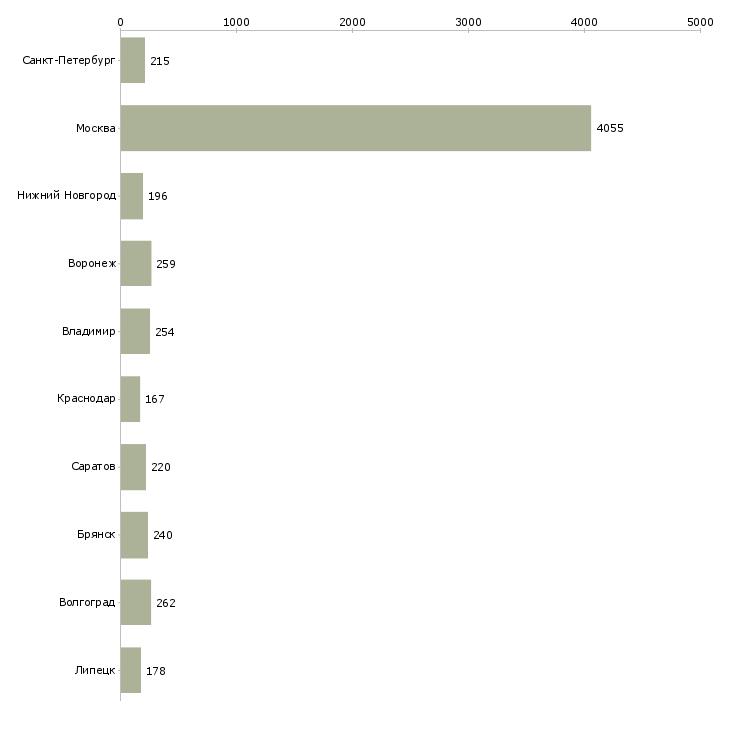 Найти работу комплектовщик вахта-Число вакансий «комплектовщик вахта» на сайте в городах Росcии