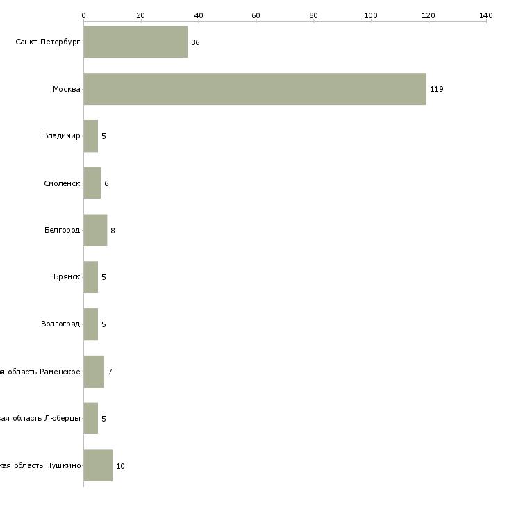 Найти работу маркировщица-Число вакансий «маркировщица» на сайте в городах Росcии