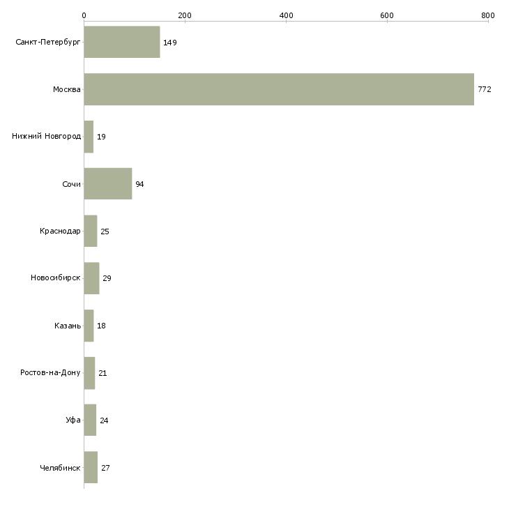 Найти работу менеджер по аренде недвижимости-Число вакансий «менеджер по аренде недвижимости» на сайте в городах Росcии