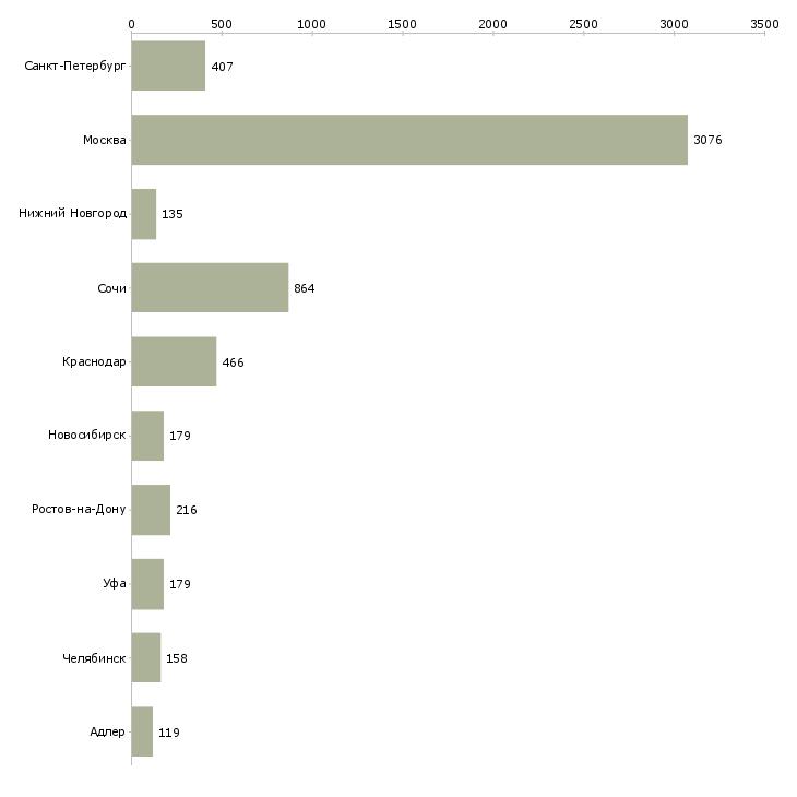 Найти работу менеджер по продаже недвижимости-Число вакансий «менеджер по продаже недвижимости» на сайте в городах Росcии