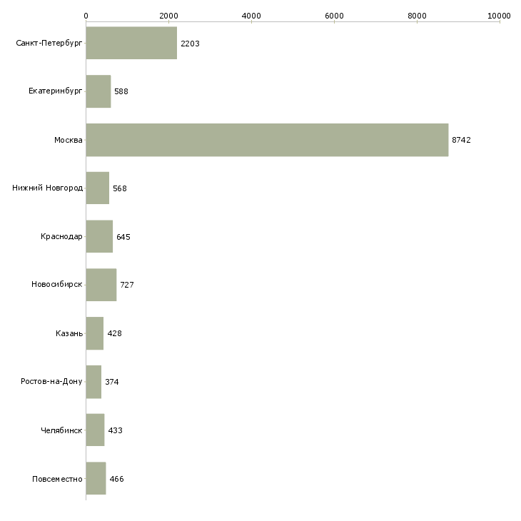 Найти работу менеджер проектов-Число вакансий «менеджер проектов» на сайте в городах Росcии