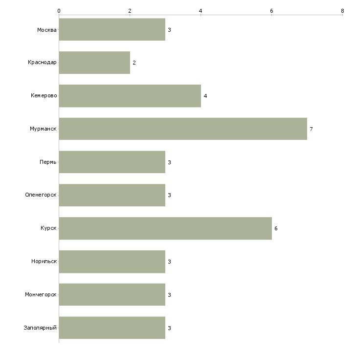 Найти работу метеоролог-Число вакансий «метеоролог» на сайте в городах Росcии