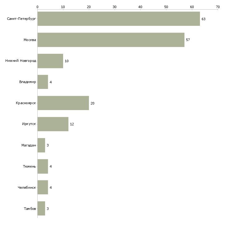 Найти работу монтажник строительных конструкций-Число вакансий «монтажник строительных конструкций» на сайте в городах Росcии