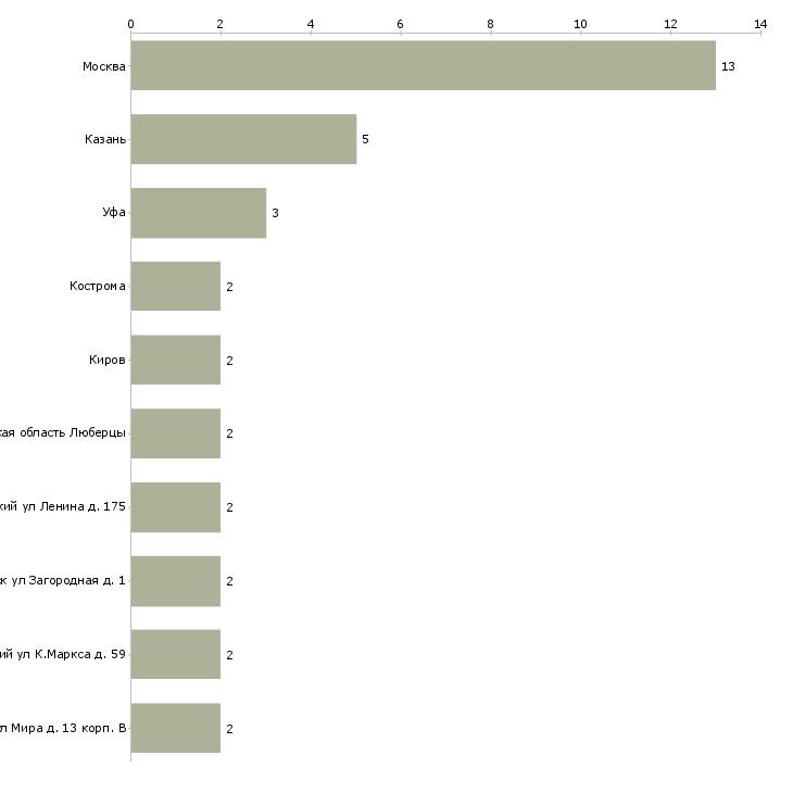 Найти работу патологоанатом-Число вакансий «патологоанатом» на сайте в городах Росcии