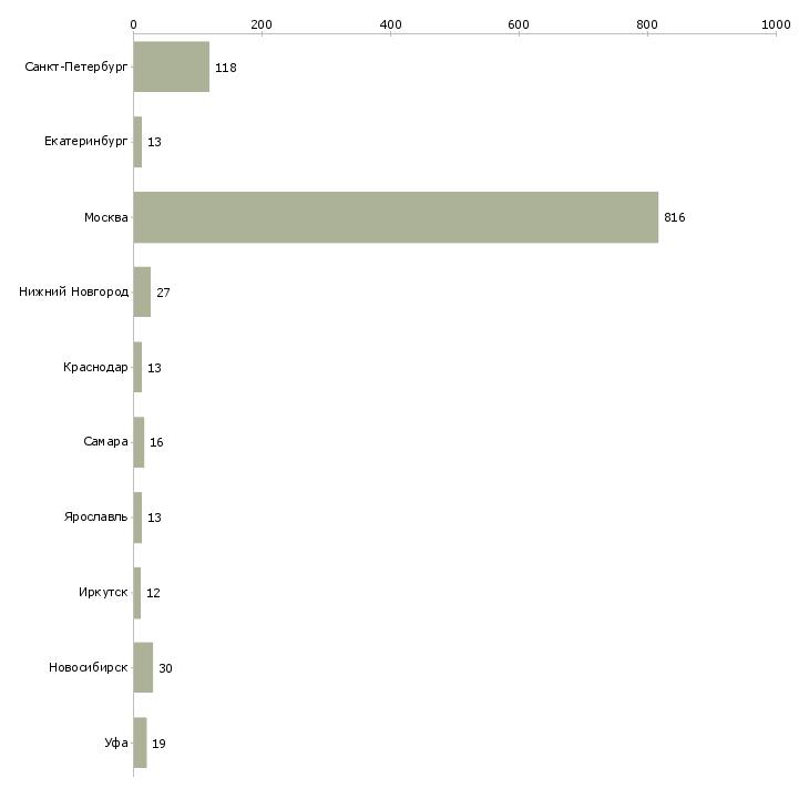 Найти работу печатник-Число вакансий «печатник» на сайте в городах Росcии