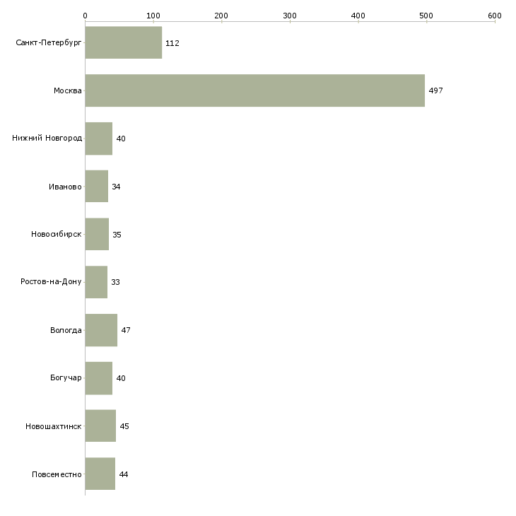 Найти работу помощник по дому-Число вакансий «помощник по дому» на сайте в городах Росcии