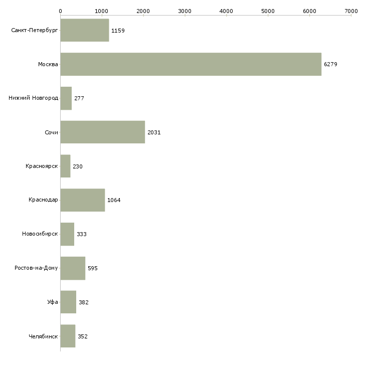 Найти работу продажа недвижимости-Число вакансий «продажа недвижимости» на сайте в городах Росcии