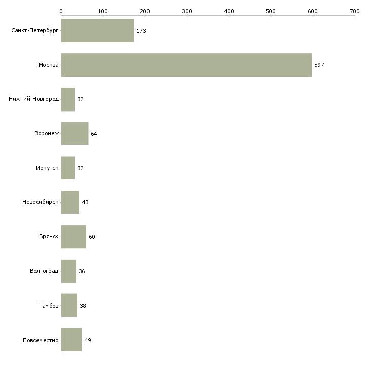 Найти работу рекрутер-Число вакансий «рекрутер» на сайте в городах Росcии