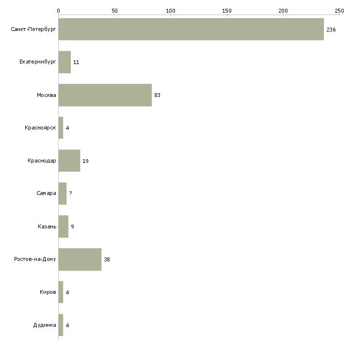 Найти работу специалист техподдержки-Число вакансий «специалист техподдержки» на сайте в городах Росcии