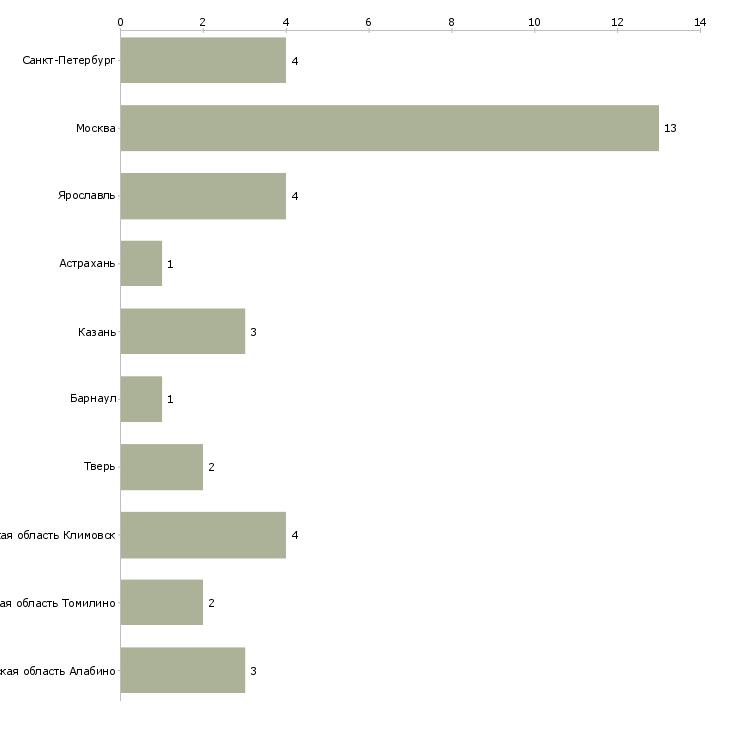Найти работу тележечник-Число вакансий «тележечник» на сайте в городах Росcии