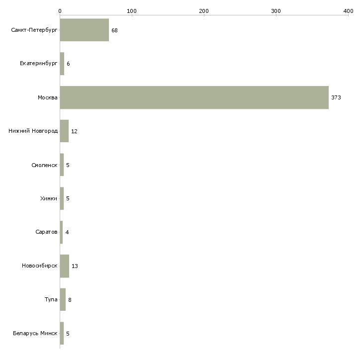 Найти работу product manager-Число вакансий «product manager» на сайте в городах Росcии