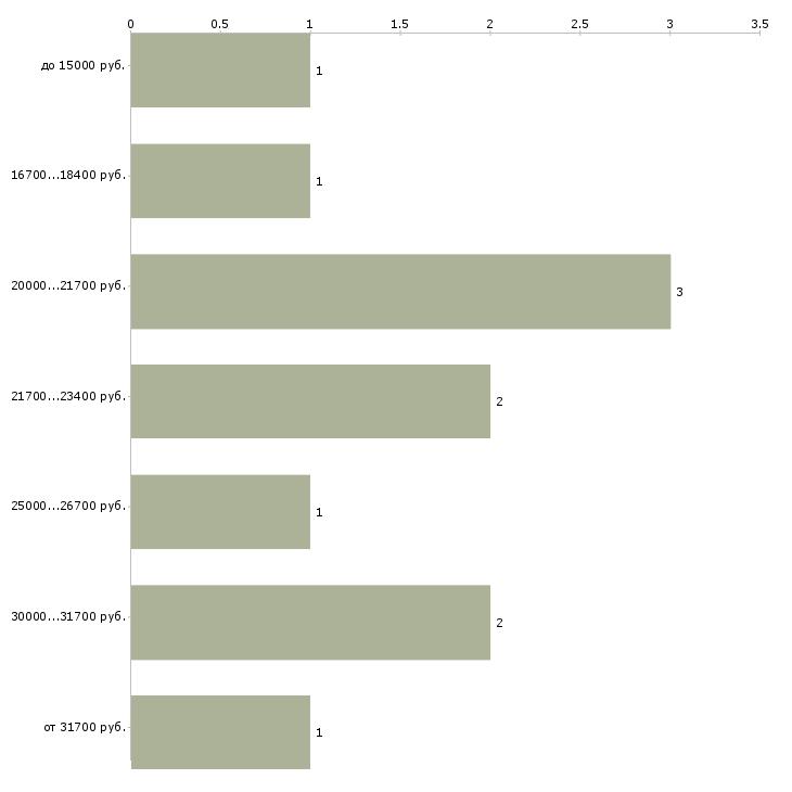 сменный курьер график документы
