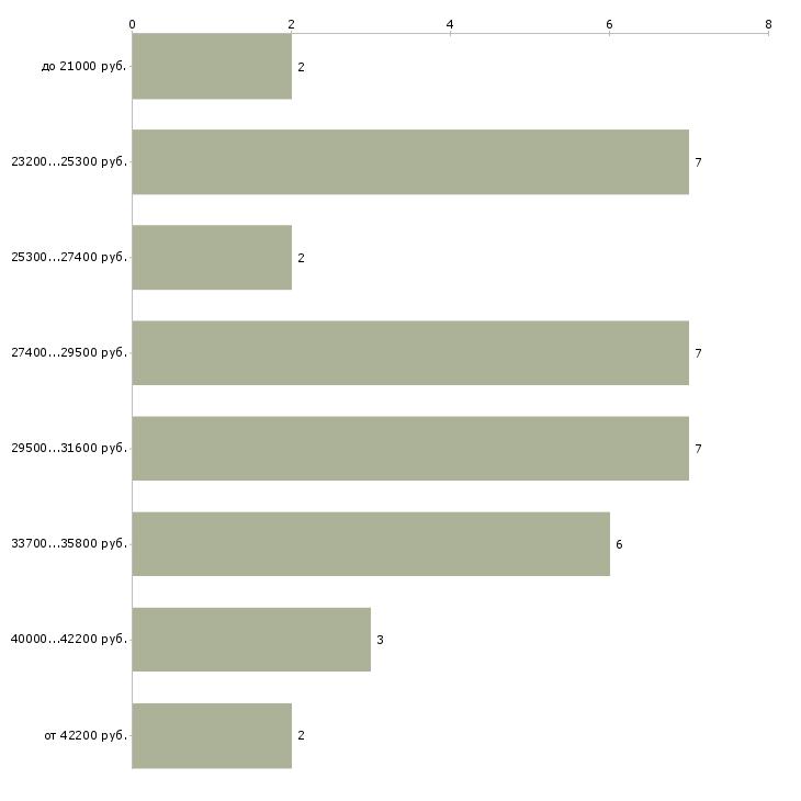 Найти работу авиаконструктор  - График распределения вакансий «авиаконструктор» по зарплате