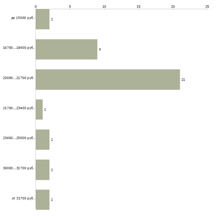 Найти работу автозаправщик  - График распределения вакансий «автозаправщик» по зарплате