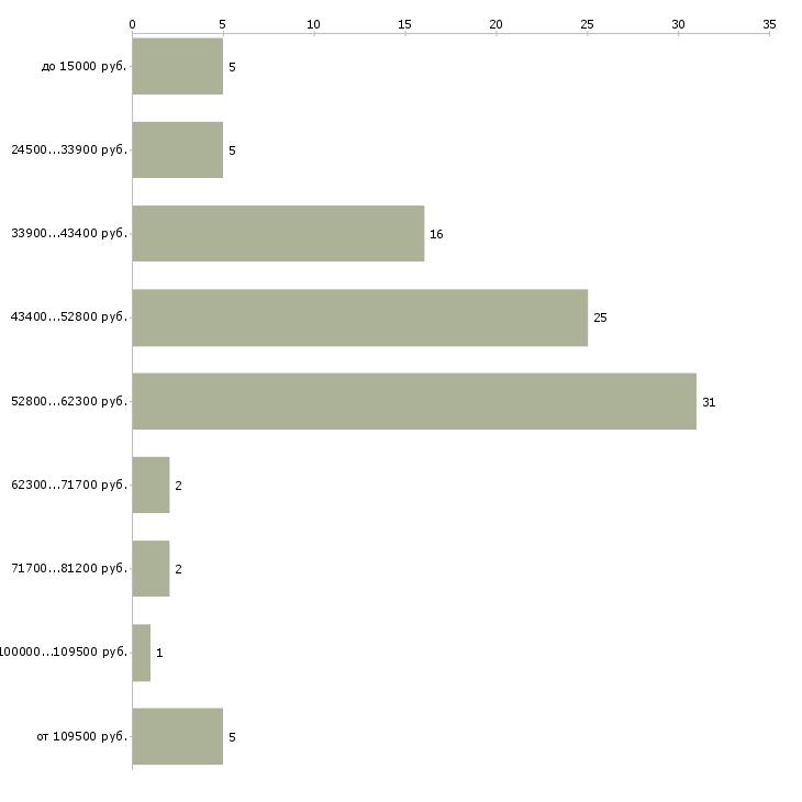 Найти работу автор статей  - График распределения вакансий «автор статей» по зарплате