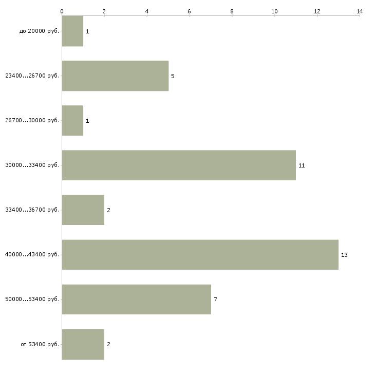 Найти работу автоэксперт  - График распределения вакансий «автоэксперт» по зарплате