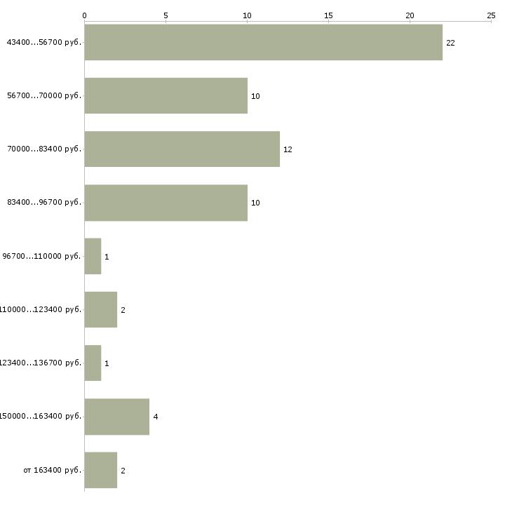 Найти работу агент по снабжению  - График распределения вакансий «агент по снабжению» по зарплате