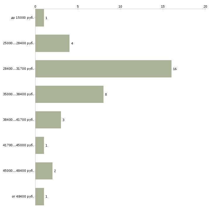 Найти работу администратор автосалона  - График распределения вакансий «администратор автосалона» по зарплате