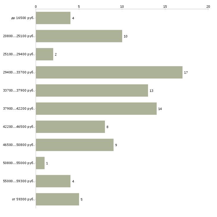 Найти работу администратор бара  - График распределения вакансий «администратор бара» по зарплате