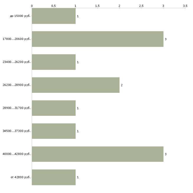 Найти работу администратор в детский клуб  - График распределения вакансий «администратор в детский клуб» по зарплате
