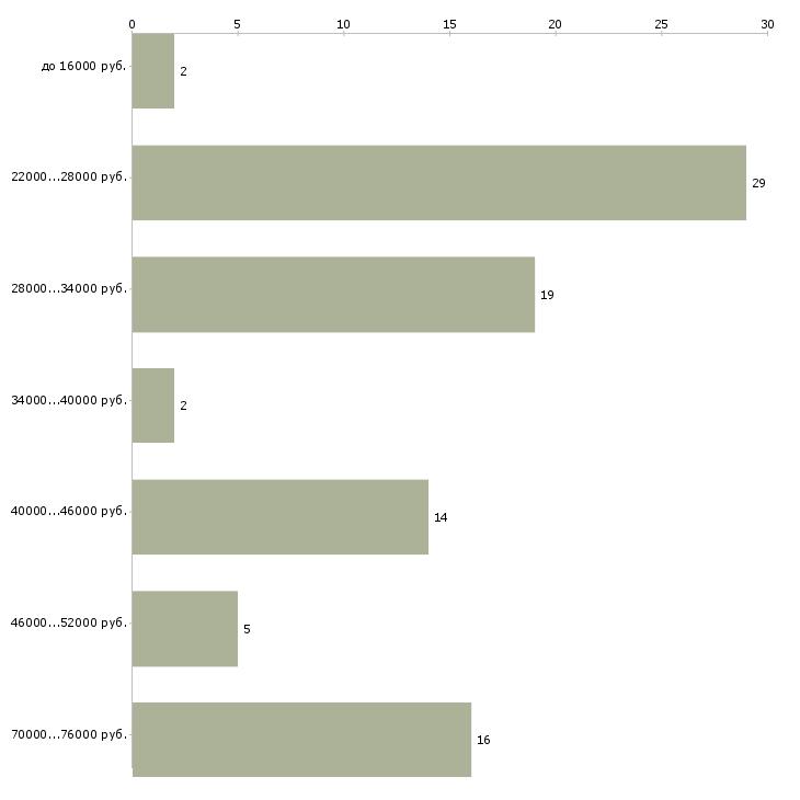 Найти работу администратор отдела  - График распределения вакансий «администратор отдела» по зарплате