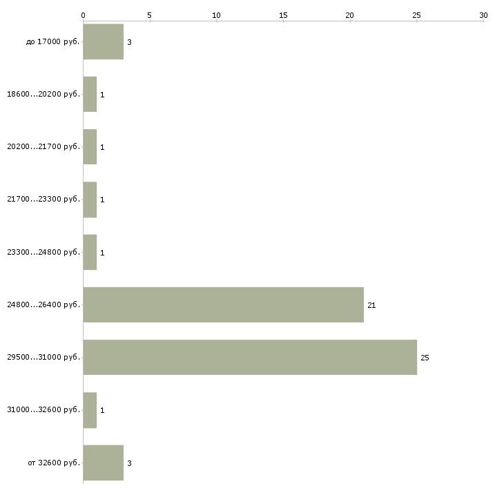 Найти работу аквариумист  - График распределения вакансий «аквариумист» по зарплате