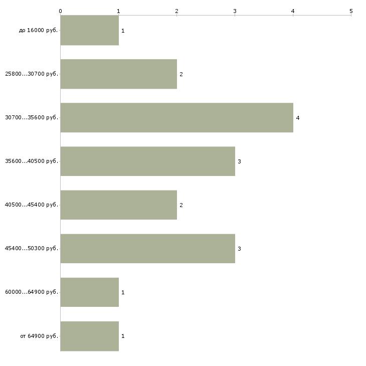 Найти работу арбитражный управляющий  - График распределения вакансий «арбитражный управляющий» по зарплате