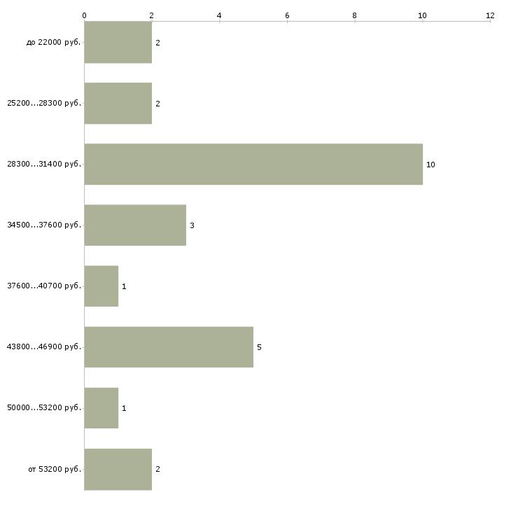 Найти работу ассистент отдела продаж  - График распределения вакансий «ассистент отдела продаж» по зарплате