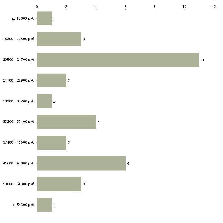 Найти работу асфальтобетонщик  - График распределения вакансий «асфальтобетонщик» по зарплате