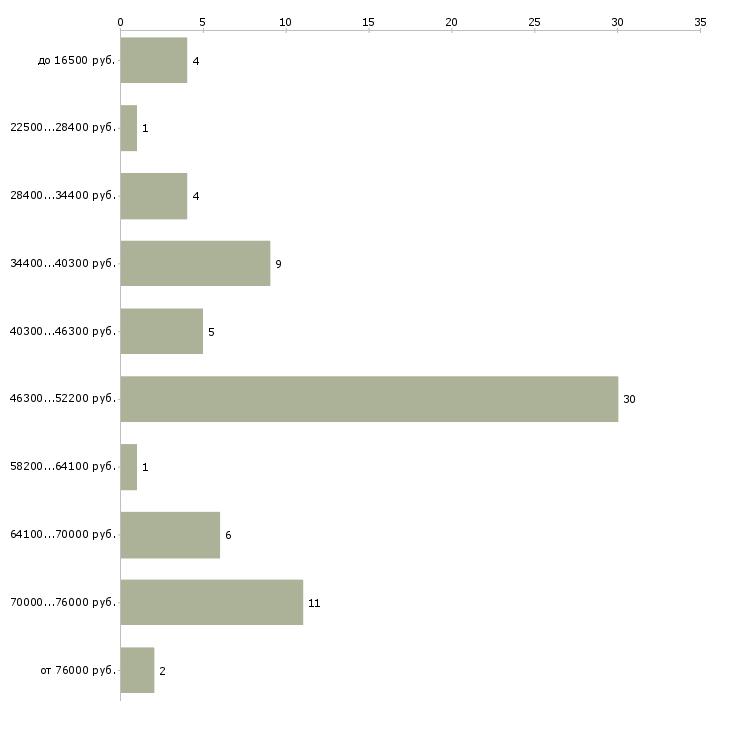 Найти работу вальщик леса  - График распределения вакансий «вальщик леса» по зарплате