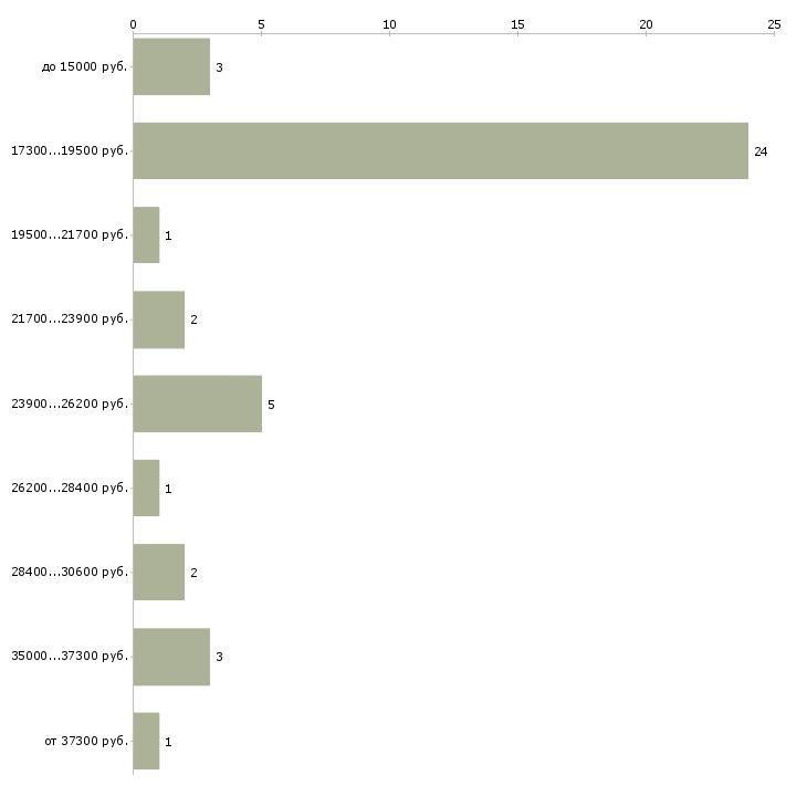 Найти работу вязальщица  - График распределения вакансий «вязальщица» по зарплате