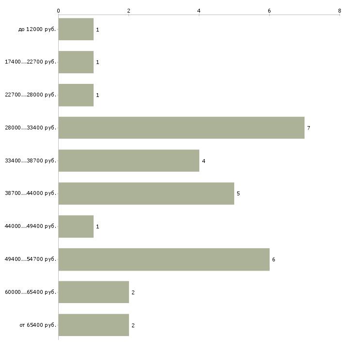 Найти работу гастроэнтеролог  - График распределения вакансий «гастроэнтеролог» по зарплате