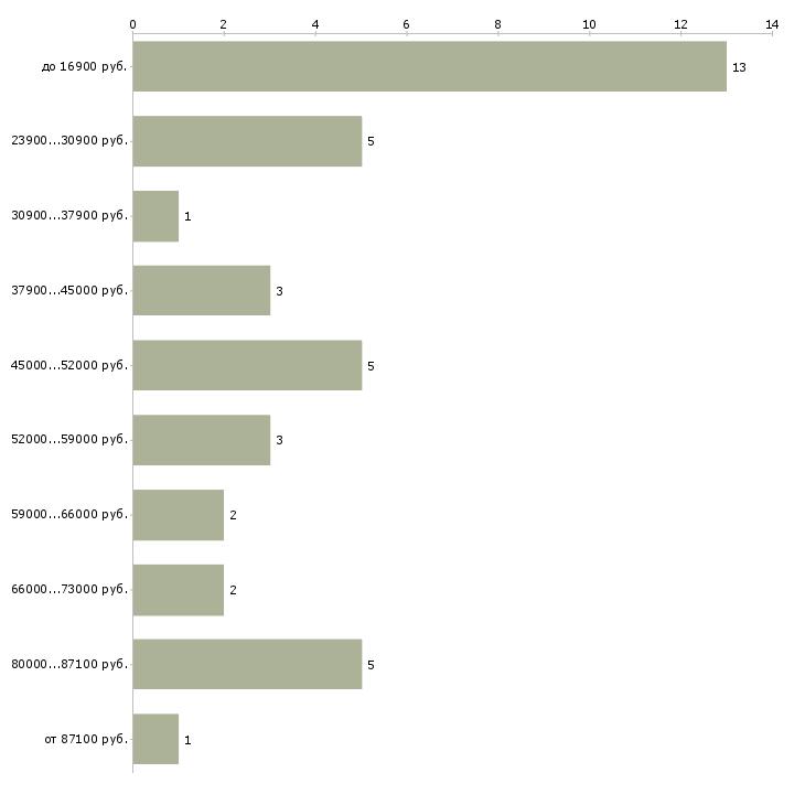 Найти работу главная медицинская сестра  - График распределения вакансий «главная медицинская сестра» по зарплате