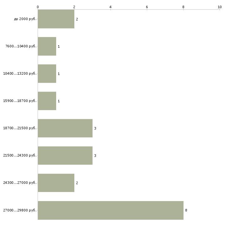 Найти работу горничная в гостинице  - График распределения вакансий «горничная в гостинице» по зарплате