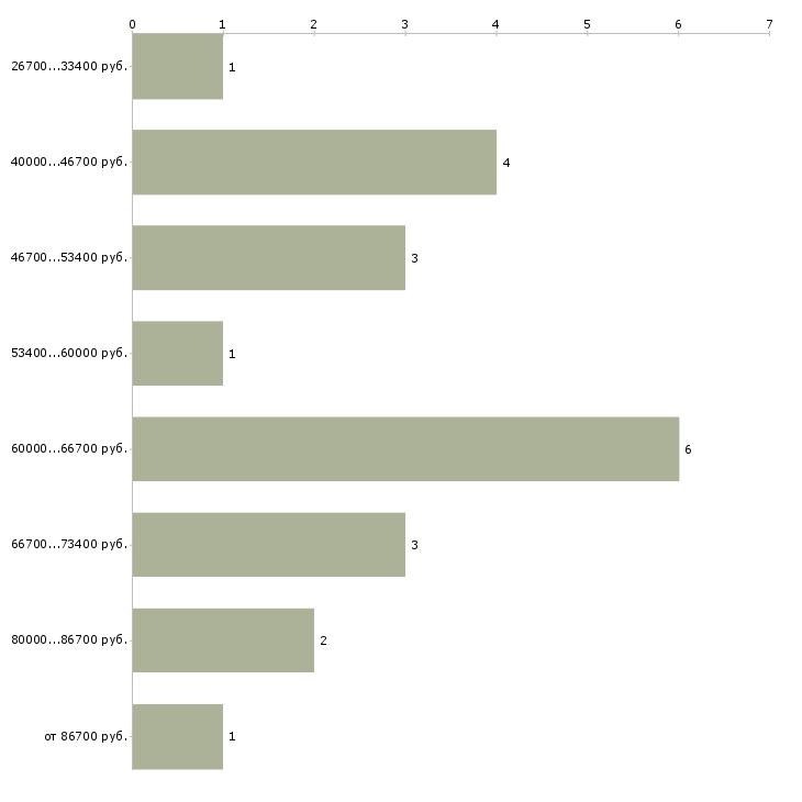 Найти работу госпитальный медицинский представитель  - График распределения вакансий «госпитальный медицинский представитель» по зарплате