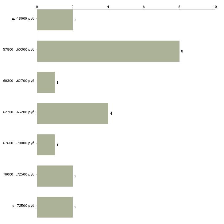 Найти работу декларант  - График распределения вакансий «декларант» по зарплате