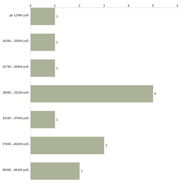 Найти работу диагност  - График распределения вакансий «диагност» по зарплате