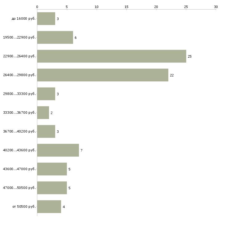 Найти работу директор начальник  - График распределения вакансий «директор начальник» по зарплате