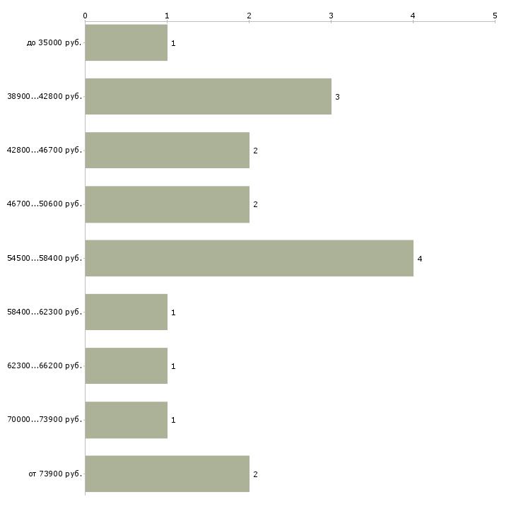 Найти работу директор ювелирного магазина  - График распределения вакансий «директор ювелирного магазина» по зарплате