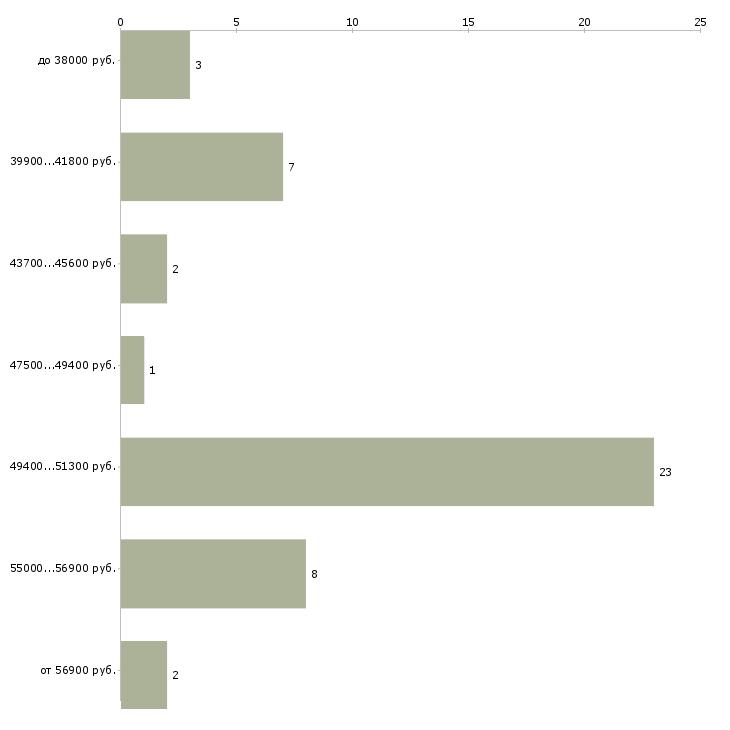 Найти работу заведующий складским комплексом  - График распределения вакансий «заведующий складским комплексом» по зарплате