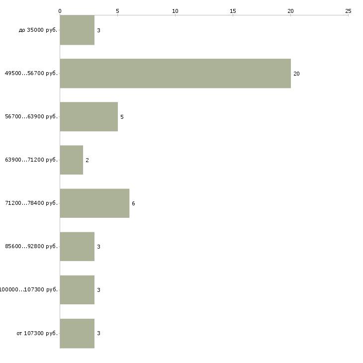 Найти работу замерщик пвх конструкций  - График распределения вакансий «замерщик пвх конструкций» по зарплате