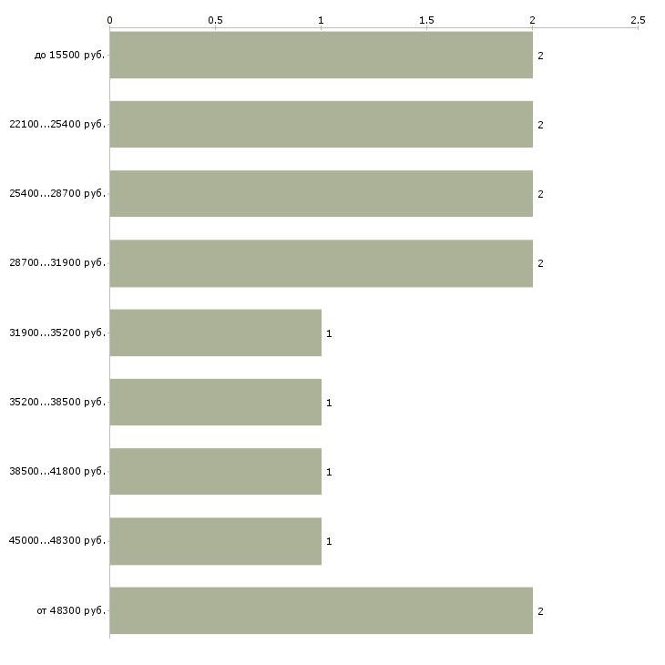 Найти работу заместитель редактора  - График распределения вакансий «заместитель редактора» по зарплате